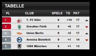 2.Bundesliga-Tabelle_Momentaufnahme