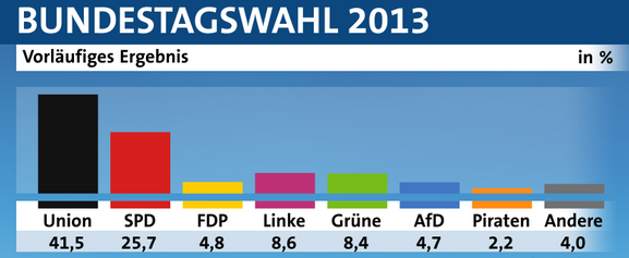 Bundestagswahl2013_vorläufiges_Endergebnis