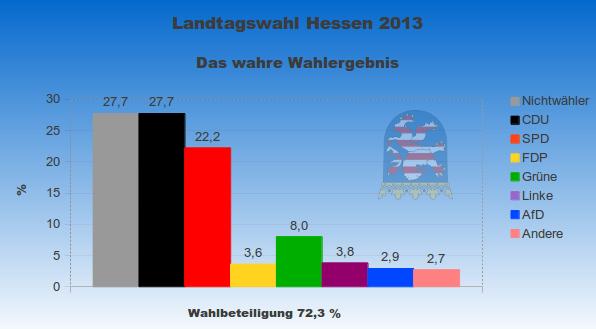 Hessenwahl2013_wahres_Ergebnis