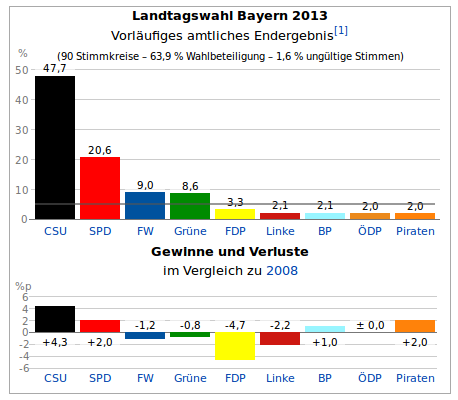 Wahlergebnis, Landtagswahl Bayern 2013