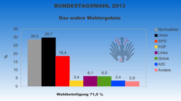 Wahres_Ergebnis